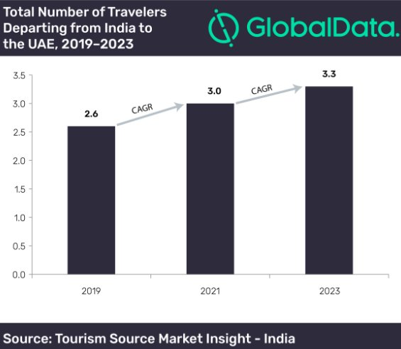Expecting  hike in Traveler from India to UAE by 6.1% in 2023