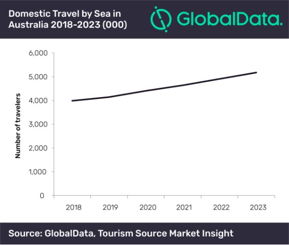 Australia's cruise industry paves way for mass expansion, says GlobalData