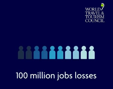 WTTC now estimates over 100 million jobs losses in the Travel & Tourism sector